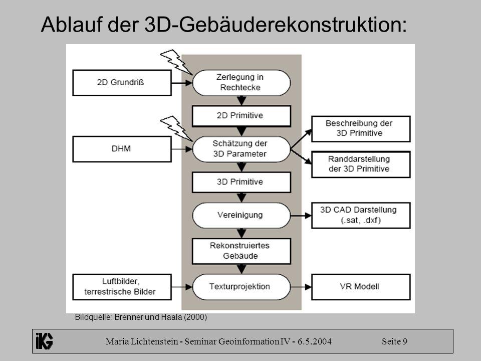 Maria Lichtenstein - Seminar Geoinformation IV - 6.5.2004 Seite 9 Ablauf der 3D-Gebäuderekonstruktion: Bildquelle: Brenner und Haala (2000)