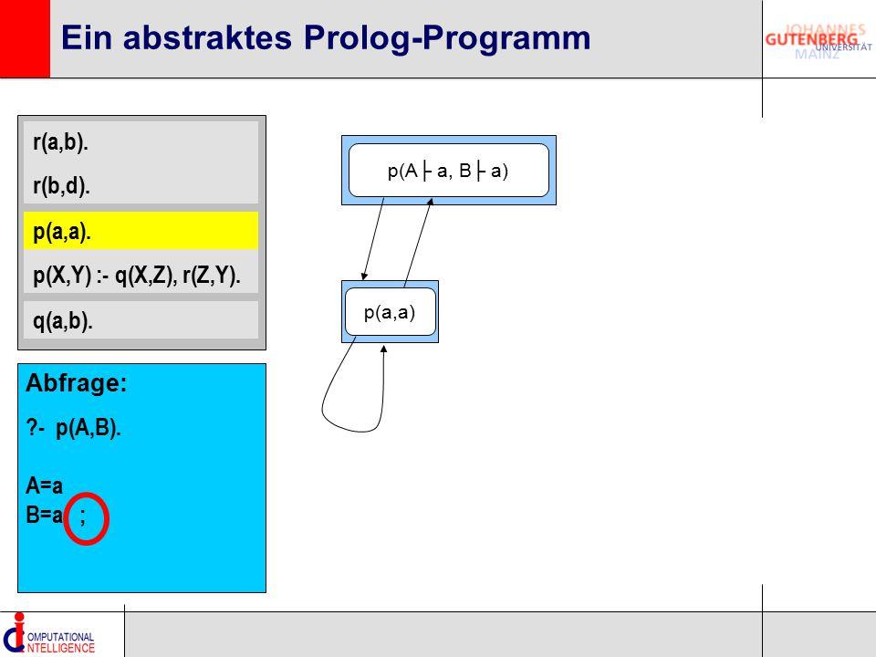 r(a,b). r(b,d). p(a,a). p(X,Y) :- q(X,Z), r(Z,Y). q(a,b). Ein abstraktes Prolog-Programm p(a,a). p(A├ a, B├ a) p(a,a) Abfrage: ?- p(A,B). A=a B=a ;