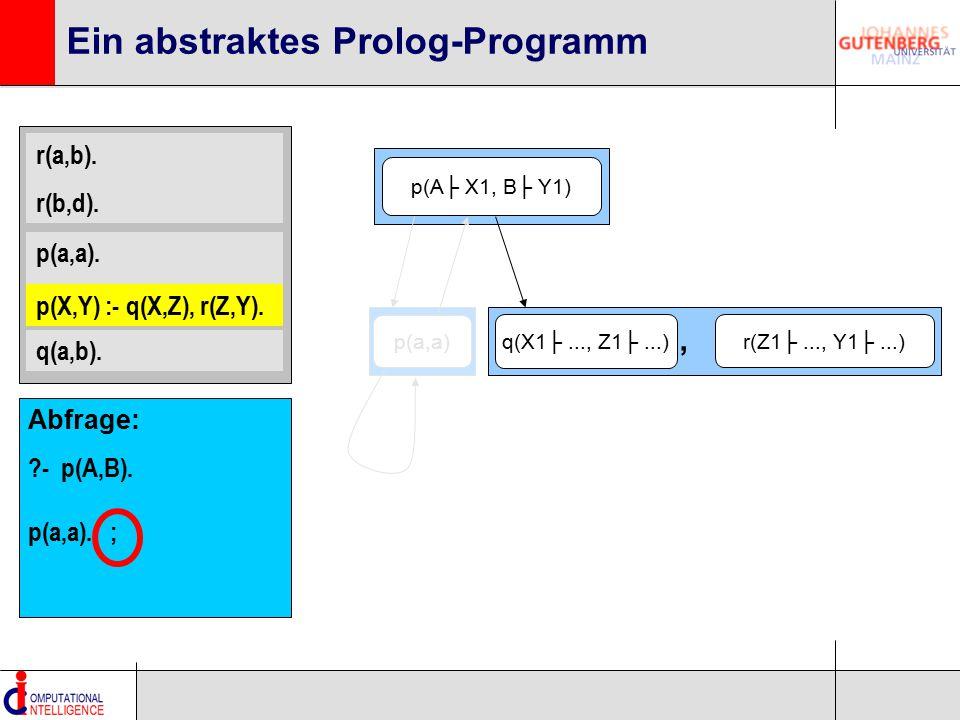 r(a,b). r(b,d). p(a,a). p(X,Y) :- q(X,Z), r(Z,Y). q(a,b). Ein abstraktes Prolog-Programm p(A├ X1, B├ Y1) p(a,a) Abfrage: ?- p(A,B). p(a,a). ; q(X1├...