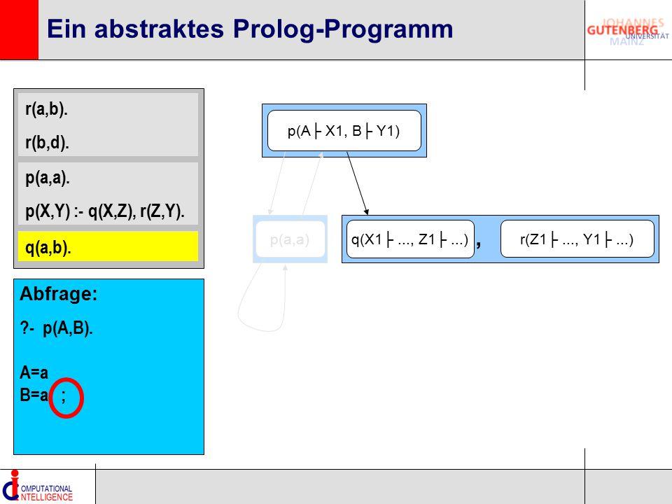 r(a,b). r(b,d). p(a,a). p(X,Y) :- q(X,Z), r(Z,Y). q(a,b). Ein abstraktes Prolog-Programm p(A├ X1, B├ Y1) q(X1├..., Z1├...) r(Z1├..., Y1├...), q(a,b).