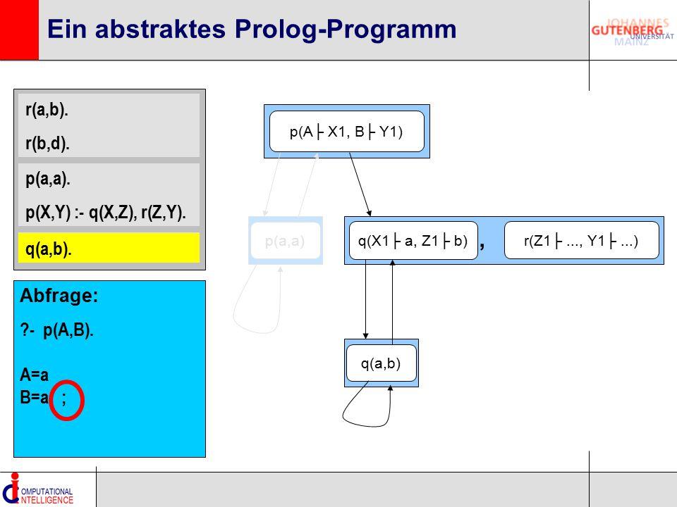 r(a,b). r(b,d). p(a,a). p(X,Y) :- q(X,Z), r(Z,Y). q(a,b). Ein abstraktes Prolog-Programm p(A├ X1, B├ Y1) q(X1├ a, Z1├ b) r(Z1├..., Y1├...), q(a,b). q(