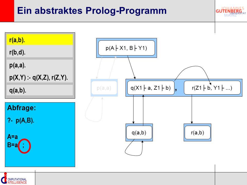 r(a,b). r(b,d). p(a,a). p(X,Y) :- q(X,Z), r(Z,Y). q(a,b). Ein abstraktes Prolog-Programm p(A├ X1, B├ Y1) q(X1├ a, Z1├ b) r(Z1├ b, Y1├...), r(a,b). q(a