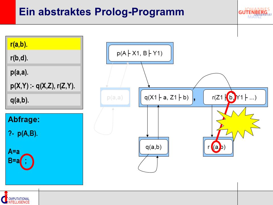 r(a,b). r(b,d). p(a,a). p(X,Y) :- q(X,Z), r(Z,Y). q(a,b). Ein abstraktes Prolog-Programm p(A├ X1, B├ Y1) q(X1├ a, Z1├ b) r(Z1├ b, Y1├...), q(a,b)p(a,a