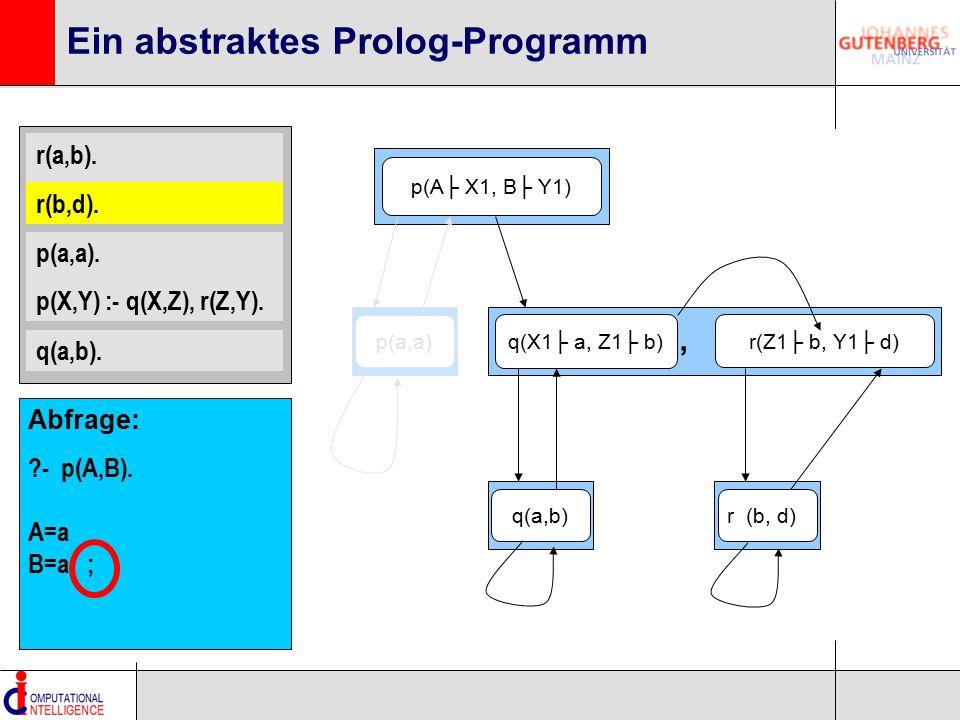 r(a,b). r(b,d). p(a,a). p(X,Y) :- q(X,Z), r(Z,Y). q(a,b). Ein abstraktes Prolog-Programm p(A├ X1, B├ Y1) q(X1├ a, Z1├ b) r(Z1├ b, Y1├ d), q(a,b)p(a,a)