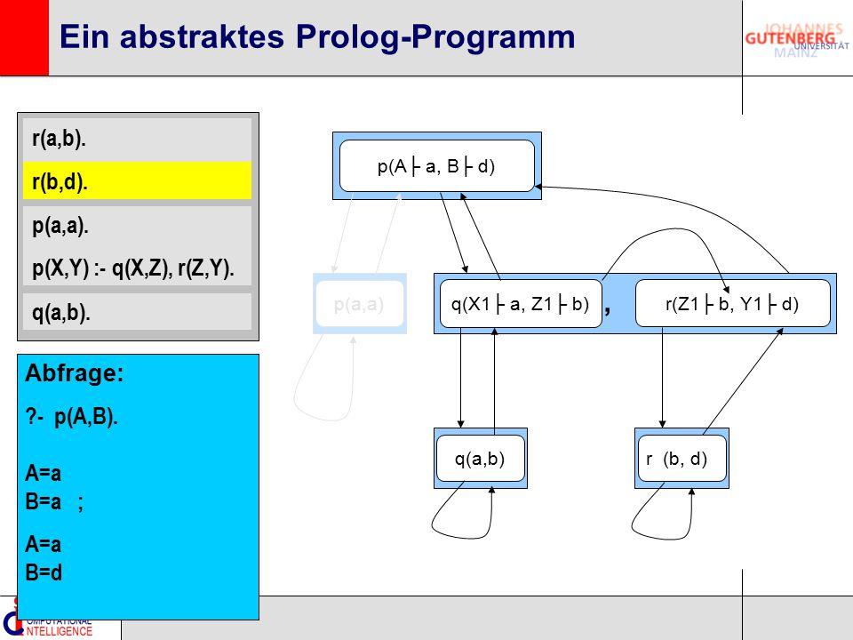r(a,b). r(b,d). p(a,a). p(X,Y) :- q(X,Z), r(Z,Y). q(a,b). Ein abstraktes Prolog-Programm p(A├ a, B├ d) q(X1├ a, Z1├ b) r(Z1├ b, Y1├ d), q(a,b)p(a,a)r