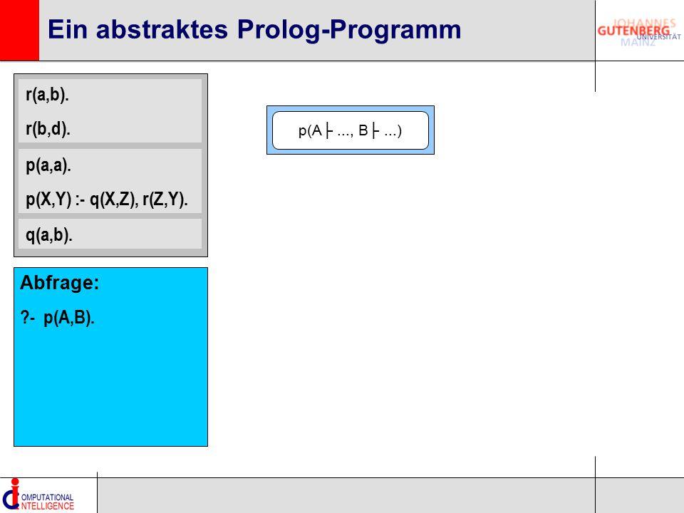 Ein abstraktes Prolog-Programm r(a,b). r(b,d). p(a,a). p(X,Y) :- q(X,Z), r(Z,Y). q(a,b). p(A├..., B├...) Abfrage: ?- p(A,B).