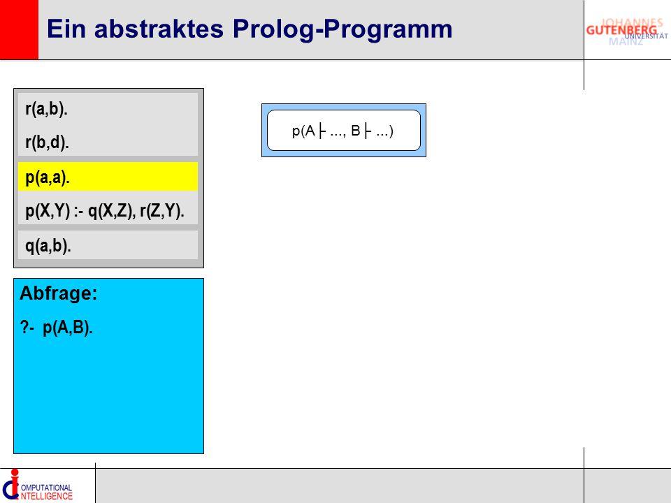 r(a,b). r(b,d). p(a,a). p(X,Y) :- q(X,Z), r(Z,Y). q(a,b). Ein abstraktes Prolog-Programm p(a,a). p(A├..., B├...) Abfrage: ?- p(A,B).