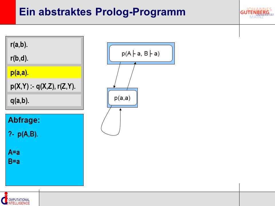 r(a,b). r(b,d). p(a,a). p(X,Y) :- q(X,Z), r(Z,Y). q(a,b). Ein abstraktes Prolog-Programm p(a,a). p(A├ a, B├ a) p(a,a) Abfrage: ?- p(A,B). A=a B=a