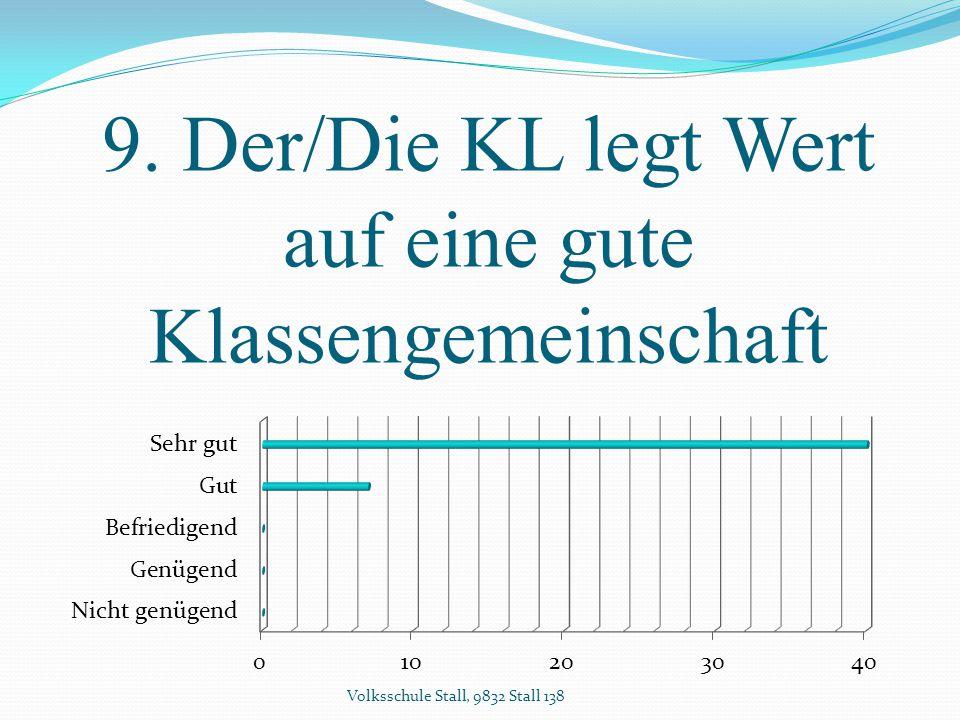 9. Der/Die KL legt Wert auf eine gute Klassengemeinschaft Volksschule Stall, 9832 Stall 138