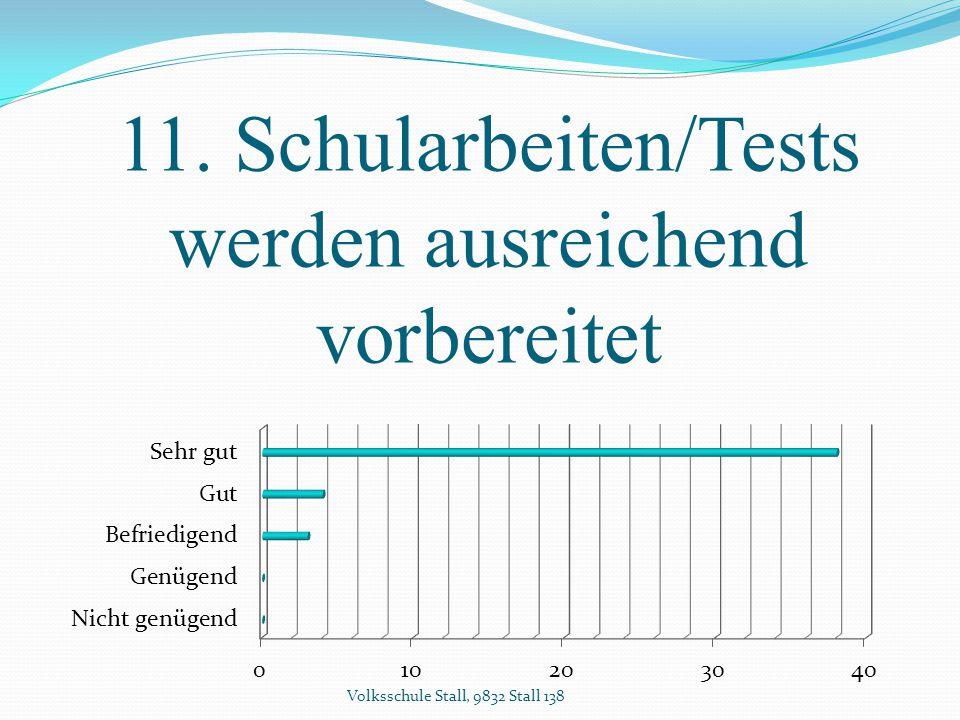 11. Schularbeiten/Tests werden ausreichend vorbereitet Volksschule Stall, 9832 Stall 138