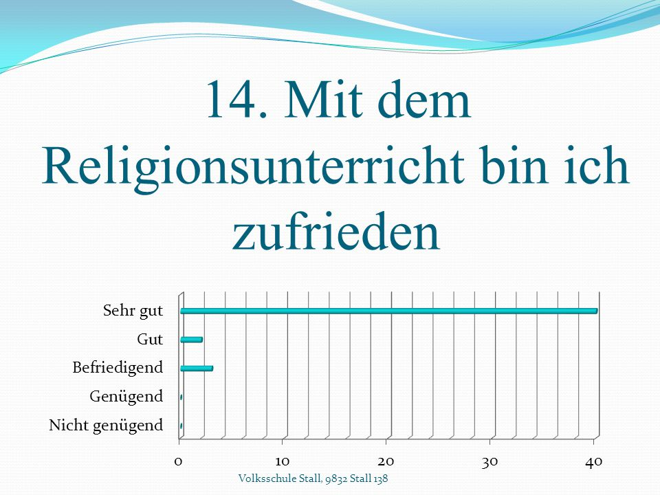 14. Mit dem Religionsunterricht bin ich zufrieden Volksschule Stall, 9832 Stall 138