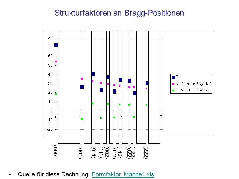 Zusammenfassung Zum Strukturfaktor trägt jedes Atom μ in der Elementarzelle mit zwei Summanden bei: Für den Realteil mit dem Produkt aus –Atomformfaktor –und dem Cosinus der Phase 2 π · (hx μ +ky μ +lz μ ) Für den Imaginärteil mit dem Produkt aus –Atomformfaktor –und dem Sinus der Phase 2 π ·(hx μ +ky μ +lz μ ) Die Intensität ist das Betragsquadrat des Strukturfaktors Im Gitter ist der Strukturfaktor nur bei ganzzahligen (hkl) beobachtbar, weil nur an diesen Positionen die Intensität um die Anzahl der Elementarzellen verstärkt wird