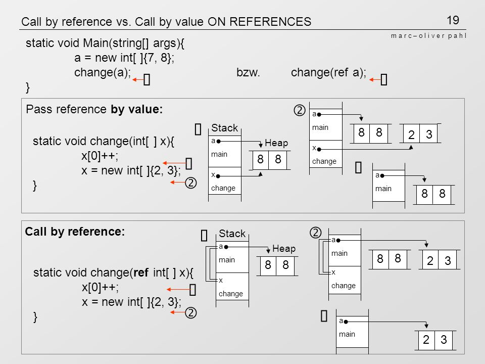 19 m a r c – o l i v e r p a h l Call by reference vs. Call by value ON REFERENCES Call by reference: static void change(ref int[ ] x){ x[0]++; x = ne