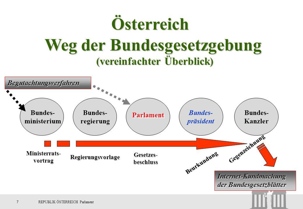 7REPUBLIK ÖSTERREICH Parlament Weg der Bundesgesetzgebung (vereinfachter Überblick) Bundes- ministerium Bundes- regierung Parlament Bundes- präsident