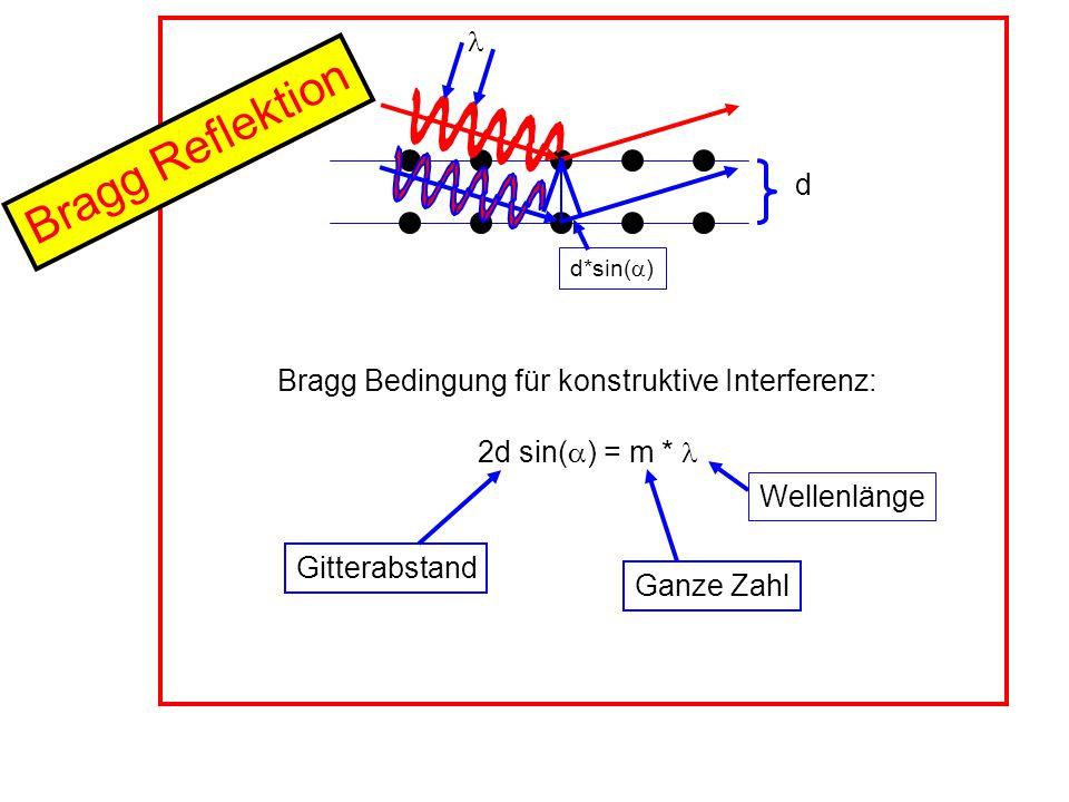 Massenspektrometrie immernoch aktuell: for their development of soft desorption ionisation methods for mass spectrometric analyses of biological macromolecules Ionisiere biologische Moleküle ohne sie zu zerbrechen!