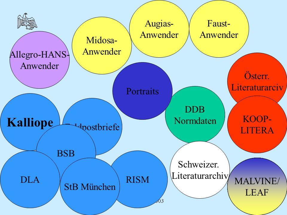 Mattersburg 2003 Midosa- Anwender Augias- Anwender RISM DDB Normdaten Feldpostbriefe Kalliope Allegro-HANS- Anwender Faust- Anwender BSB StB MünchenMA