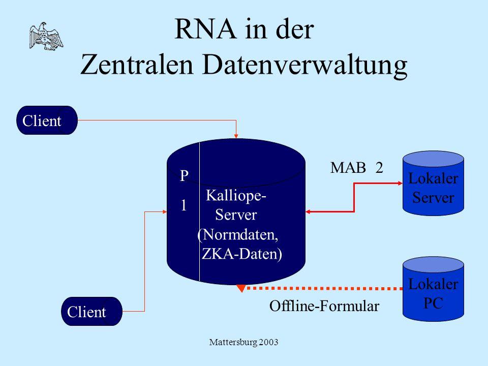 Mattersburg 2003 RNA in der Zentralen Datenverwaltung Kalliope- Server (Normdaten, ZKA-Daten) Lokaler Server Lokaler PC Offline-Formular Client MAB 2