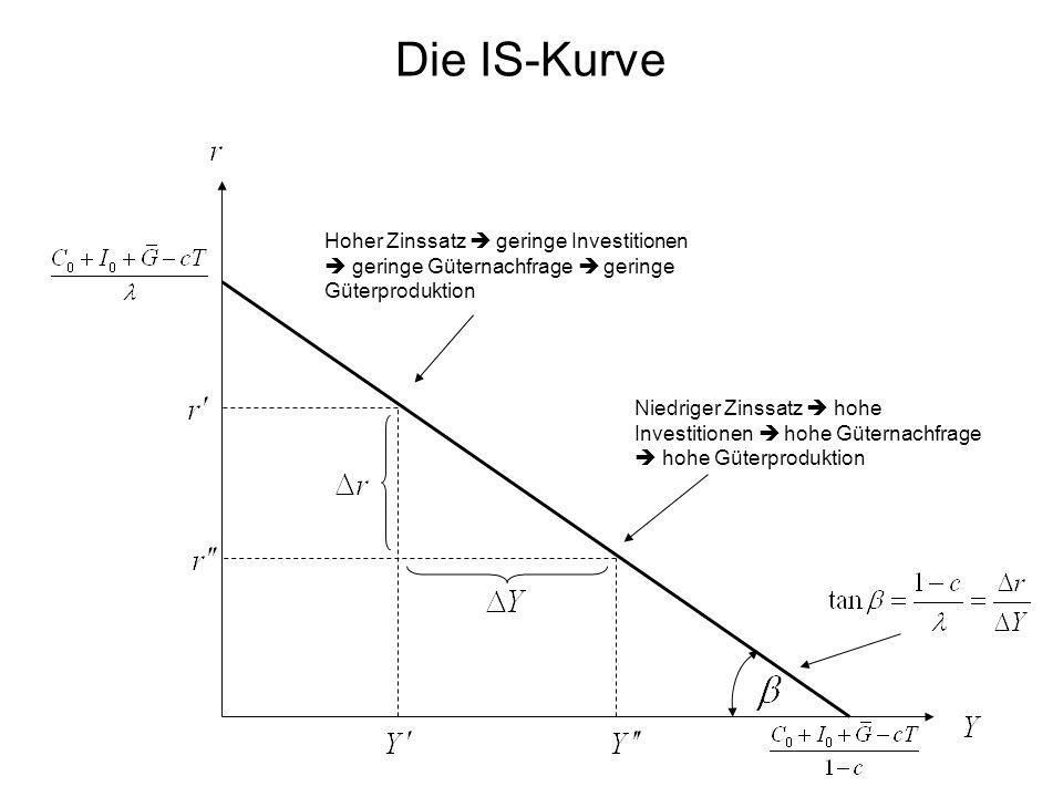 Die IS-Kurve Hoher Zinssatz  geringe Investitionen  geringe Güternachfrage  geringe Güterproduktion Niedriger Zinssatz  hohe Investitionen  hohe