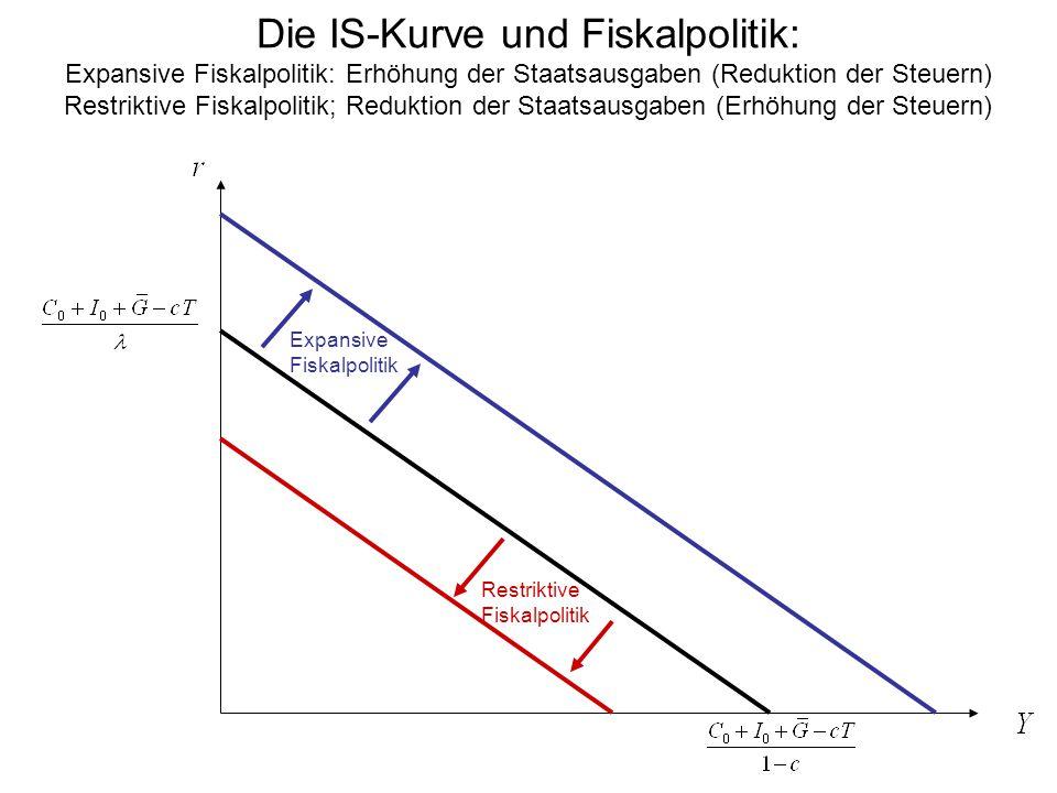 Die IS-Kurve und Fiskalpolitik: Expansive Fiskalpolitik: Erhöhung der Staatsausgaben (Reduktion der Steuern) Restriktive Fiskalpolitik; Reduktion der Staatsausgaben (Erhöhung der Steuern) Expansive Fiskalpolitik Restriktive Fiskalpolitik