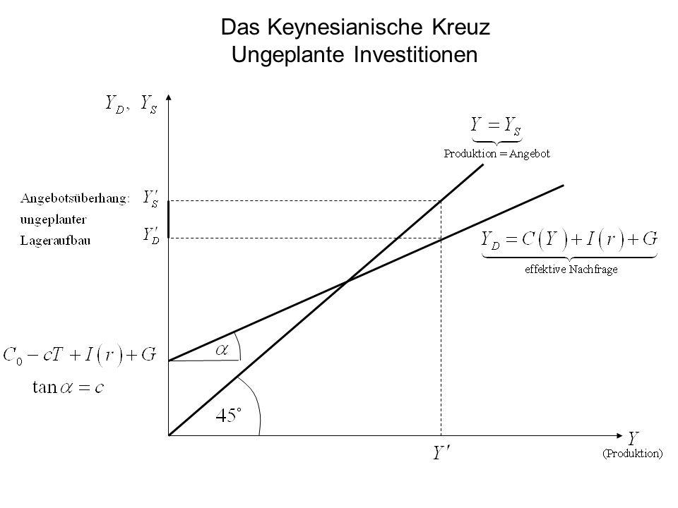 Das Keynesianische Kreuz Ungeplante Investitionen