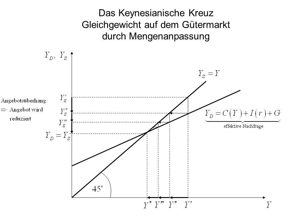 Gleichgewicht auf dem Gütermarkt und Multiplikatoren