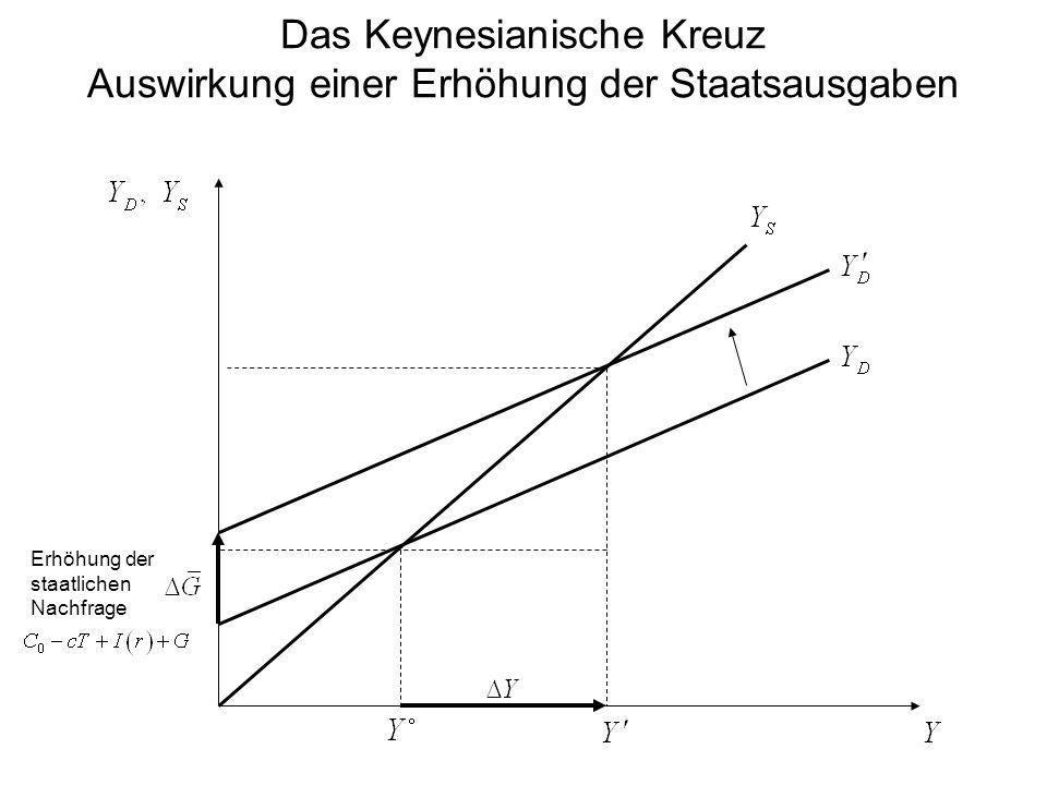 Das Keynesianische Kreuz Auswirkung einer Erhöhung der Staatsausgaben Erhöhung der staatlichen Nachfrage