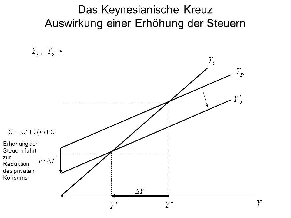 Das Keynesianische Kreuz Auswirkung einer Erhöhung der Steuern Erhöhung der Steuern führt zur Reduktion des privaten Konsums