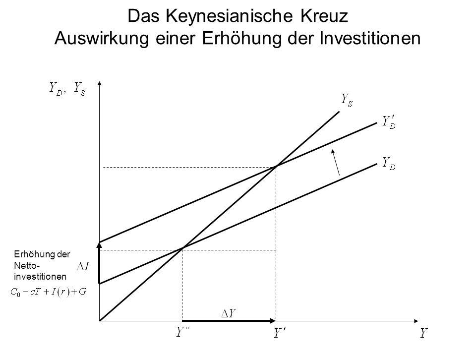 Das Keynesianische Kreuz Auswirkung einer Erhöhung der Investitionen Erhöhung der Netto- investitionen