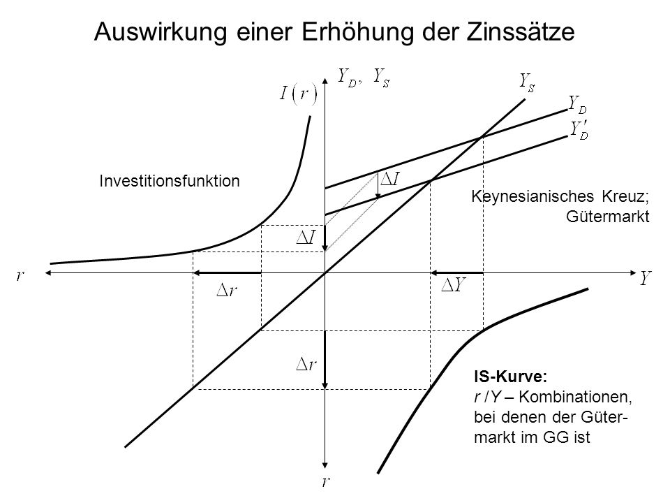 Auswirkung einer Erhöhung der Zinssätze Investitionsfunktion IS-Kurve: r /Y – Kombinationen, bei denen der Güter- markt im GG ist Keynesianisches Kreuz; Gütermarkt