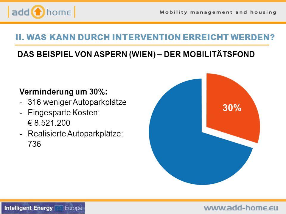 DAS BEISPIEL VON ASPERN (WIEN) – DER MOBILITÄTSFOND Verminderung um 30%: - 316 weniger Autoparkplätze - Eingesparte Kosten: € 8.521.200 - Realisierte Autoparkplätze: 736 30% II.