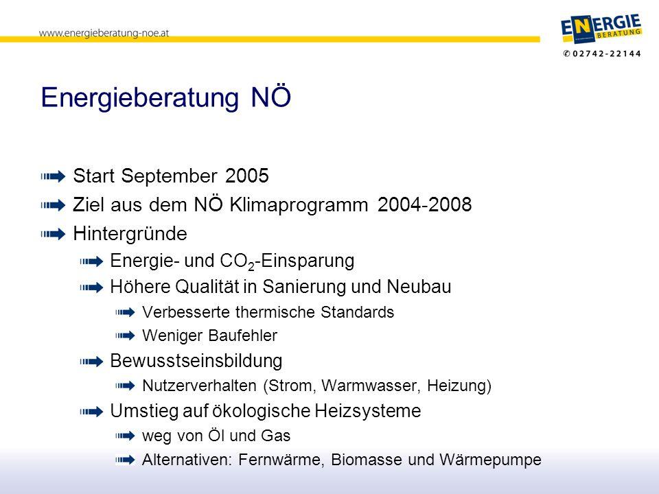 Start September 2005 Ziel aus dem NÖ Klimaprogramm 2004-2008 Hintergründe Energie- und CO 2 -Einsparung Höhere Qualität in Sanierung und Neubau Verbes
