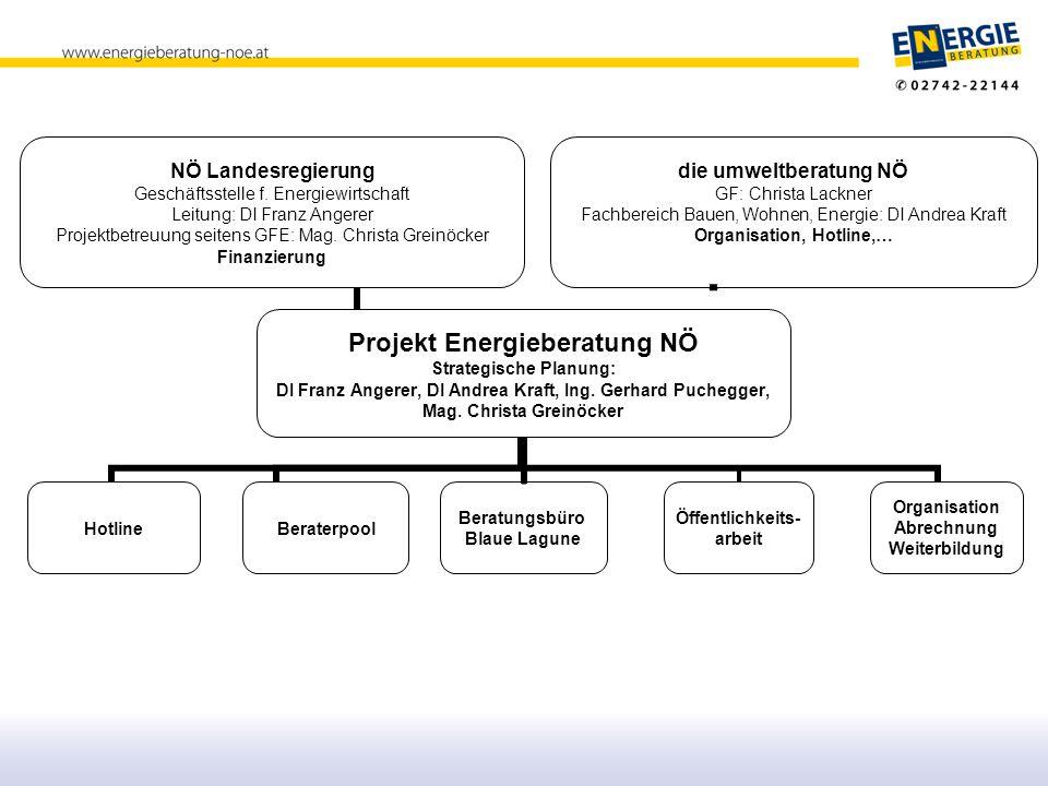 Die Energieberatung NÖ ist eine Initiative von NÖ Energie-Landesrat Dr.
