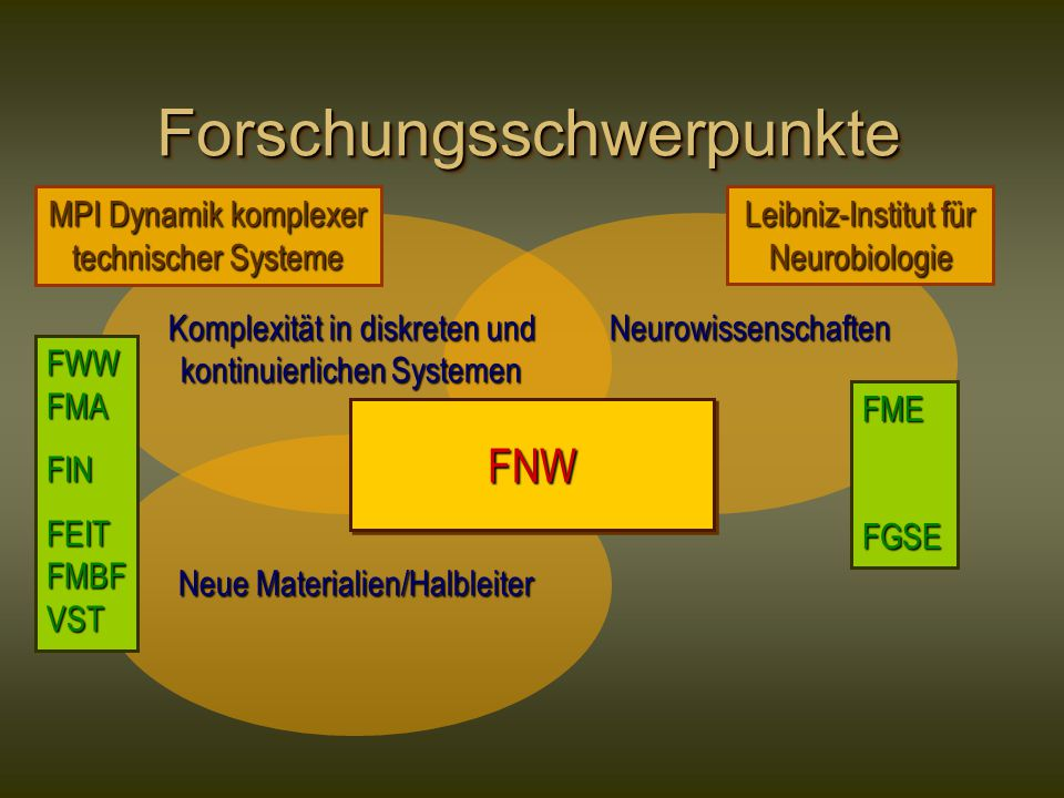 Neurowissenschaften ForschungsschwerpunkteForschungsschwerpunkte Komplexität in diskreten und kontinuierlichen Systemen Neue Materialien/Halbleiter FNWFNW MPI Dynamik komplexer technischer Systeme Leibniz-Institut für Neurobiologie FWW FMA FIN FEIT FMBF VST FMEFGSE