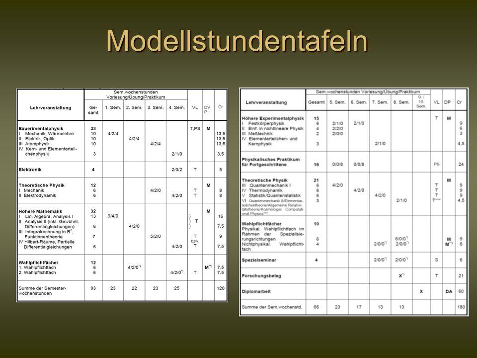 ModellstundentafelnModellstundentafeln