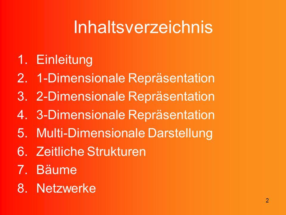 2 Inhaltsverzeichnis 1.Einleitung 2.1-Dimensionale Repräsentation 3.2-Dimensionale Repräsentation 4.3-Dimensionale Repräsentation 5.Multi-Dimensionale