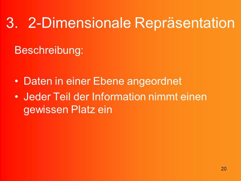 20 3.2-Dimensionale Repräsentation Beschreibung: Daten in einer Ebene angeordnet Jeder Teil der Information nimmt einen gewissen Platz ein