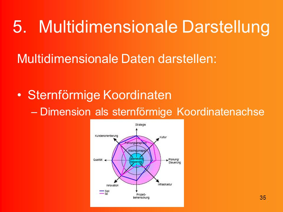 35 5.Multidimensionale Darstellung Multidimensionale Daten darstellen: Sternförmige Koordinaten –Dimension als sternförmige Koordinatenachse