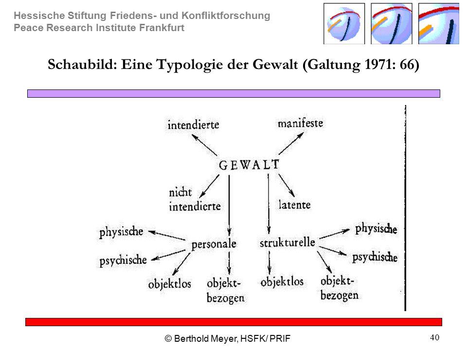 Hessische Stiftung Friedens- und Konfliktforschung Peace Research Institute Frankfurt © Berthold Meyer, HSFK/ PRIF 40 Schaubild: Eine Typologie der Gewalt (Galtung 1971: 66)
