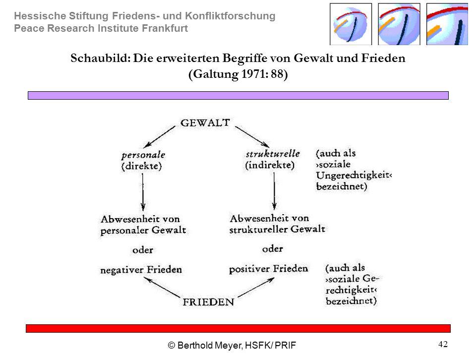Hessische Stiftung Friedens- und Konfliktforschung Peace Research Institute Frankfurt © Berthold Meyer, HSFK/ PRIF 42 Schaubild: Die erweiterten Begriffe von Gewalt und Frieden (Galtung 1971: 88)