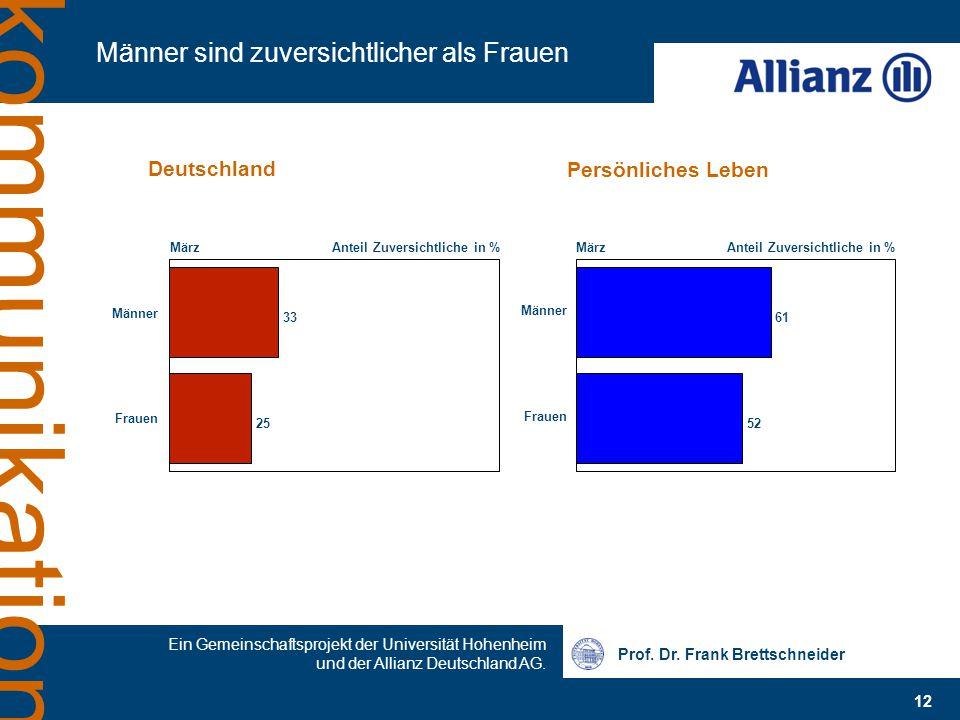 Prof. Dr. Frank Brettschneider Ein Gemeinschaftsprojekt der Universität Hohenheim und der Allianz Deutschland AG. 12 kommunikation Männer sind zuversi