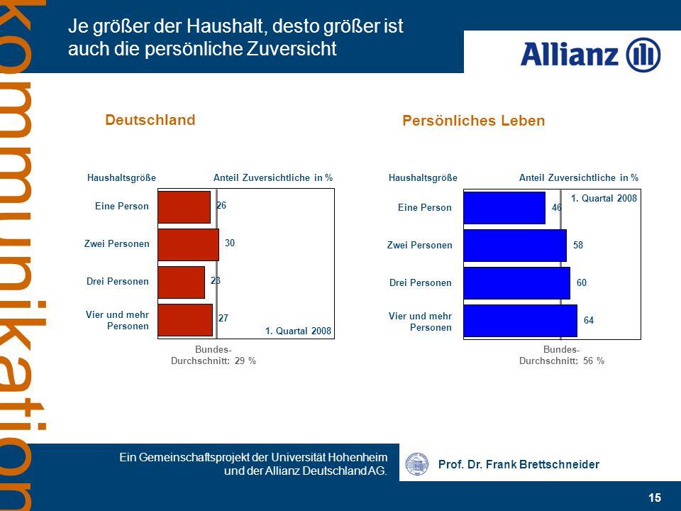 Prof. Dr. Frank Brettschneider Ein Gemeinschaftsprojekt der Universität Hohenheim und der Allianz Deutschland AG. 15 kommunikation Je größer der Haush