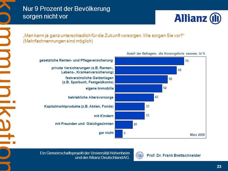 Prof. Dr. Frank Brettschneider 23 Ein Gemeinschaftsprojekt der Universität Hohenheim und der Allianz Deutschland AG. kommunikation Nur 9 Prozent der B