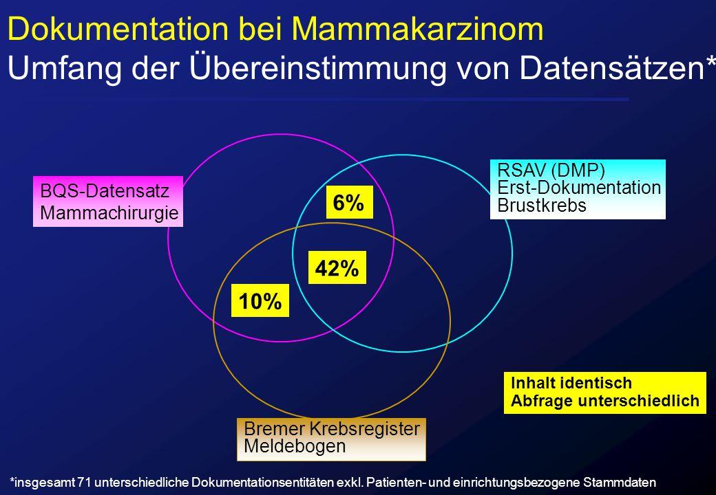 42% 6% 10% BQS-Datensatz Mammachirurgie RSAV (DMP) Erst-Dokumentation Brustkrebs Bremer Krebsregister Meldebogen Inhalt identisch Abfrage unterschiedl