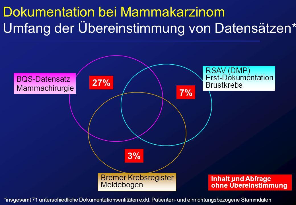 27% 7% 3% BQS-Datensatz Mammachirurgie RSAV (DMP) Erst-Dokumentation Brustkrebs Bremer Krebsregister Meldebogen Inhalt und Abfrage ohne Übereinstimmun
