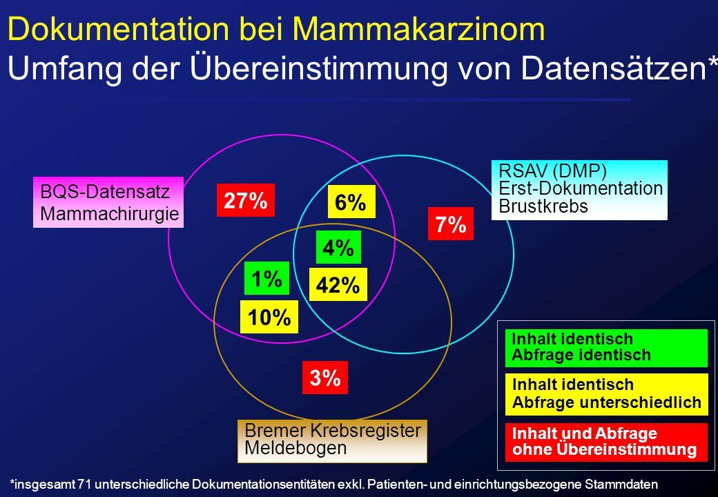 BQS-Datensatz Mammachirurgie RSAV (DMP) Erst-Dokumentation Brustkrebs Bremer Krebsregister Meldebogen 42% 6% 10% 4% 1% 27% 7% 3% Inhalt identisch Abfr