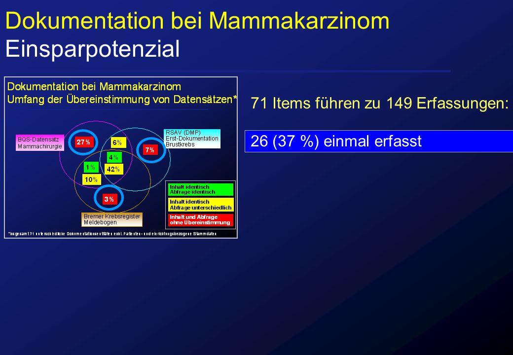 Dokumentation bei Mammakarzinom Einsparpotenzial 71 Items führen zu 149 Erfassungen: 26 (37 %) einmal erfasst