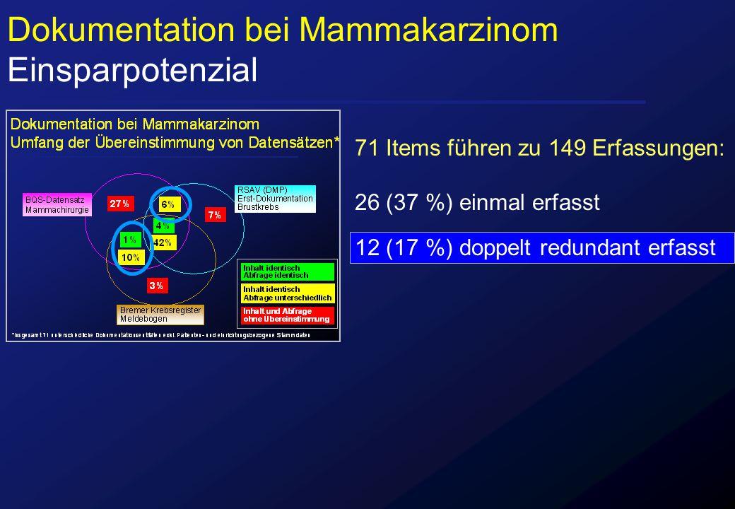 Dokumentation bei Mammakarzinom Einsparpotenzial 71 Items führen zu 149 Erfassungen: 26 (37 %) einmal erfasst 12 (17 %) doppelt redundant erfasst