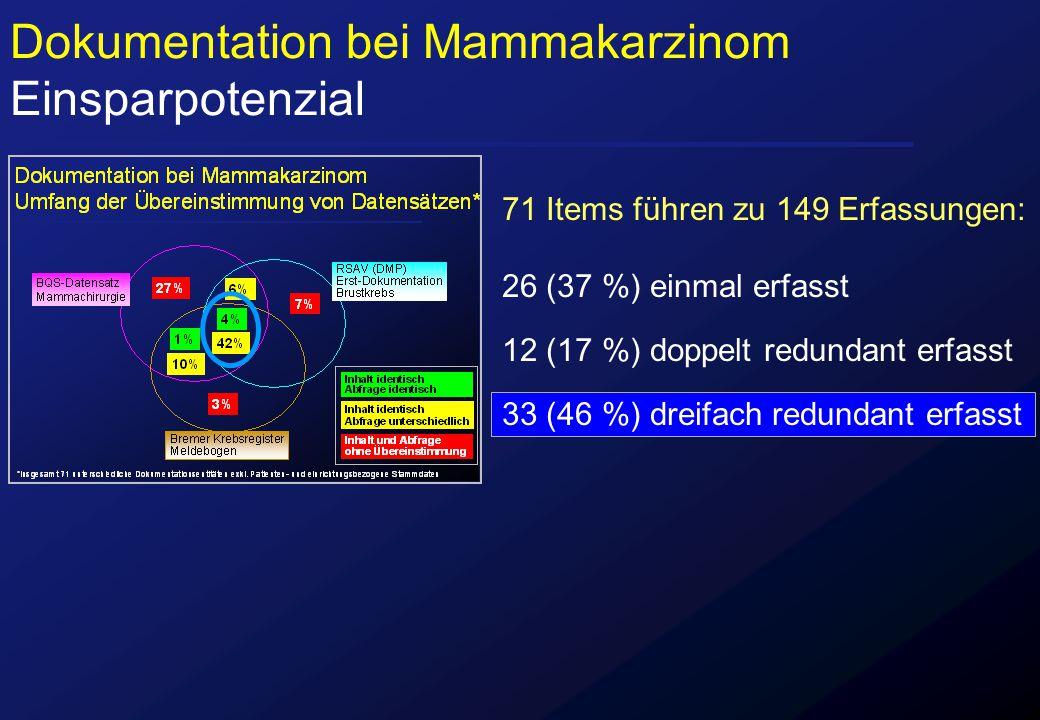 Dokumentation bei Mammakarzinom Einsparpotenzial 71 Items führen zu 149 Erfassungen: 26 (37 %) einmal erfasst 12 (17 %) doppelt redundant erfasst 33 (