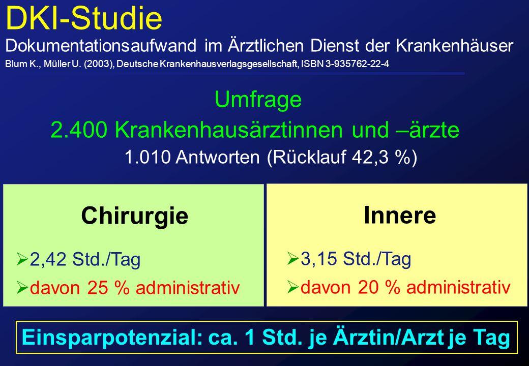 DKI-Studie Dokumentationsaufwand im Ärztlichen Dienst der Krankenhäuser Blum K., Müller U. (2003), Deutsche Krankenhausverlagsgesellschaft, ISBN 3-935
