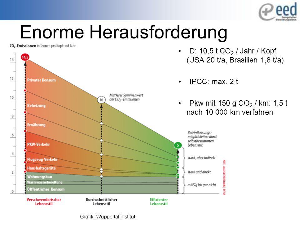 Enorme Herausforderung D: 10,5 t CO 2 / Jahr / Kopf (USA 20 t/a, Brasilien 1,8 t/a) IPCC: max.